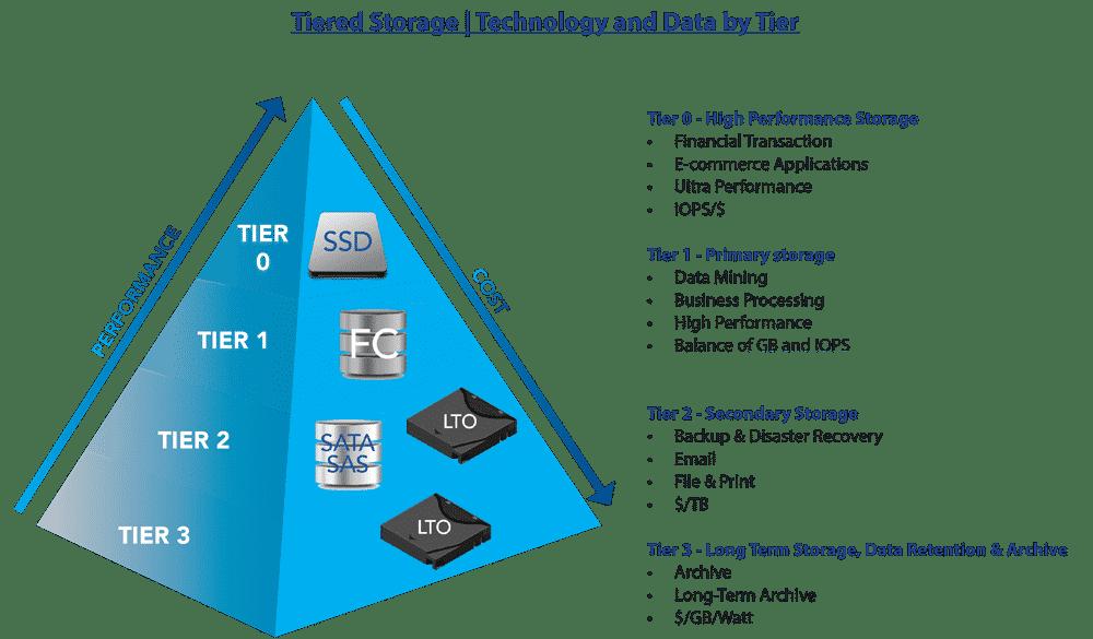 technology-tiered-storage-sm